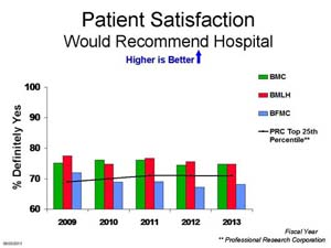 Graph Recommend Hospital