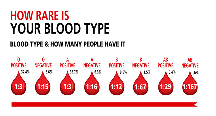 blood donor type